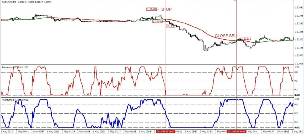 Forex m4t